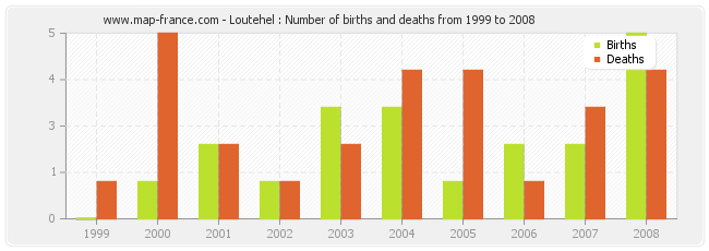 Loutehel : Number of births and deaths from 1999 to 2008
