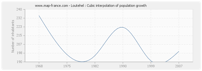 Loutehel : Cubic interpolation of population growth
