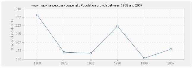 Population Loutehel