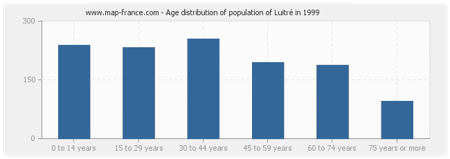 Age distribution of population of Luitré in 1999