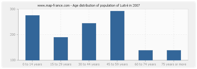 Age distribution of population of Luitré in 2007