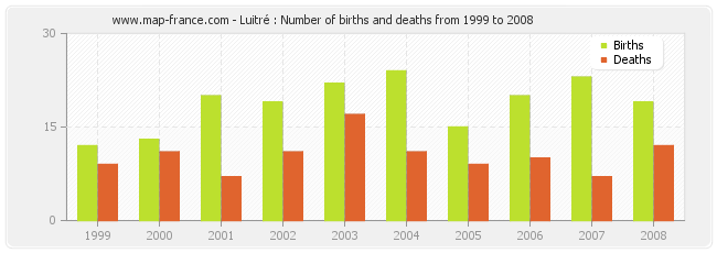 Luitré : Number of births and deaths from 1999 to 2008