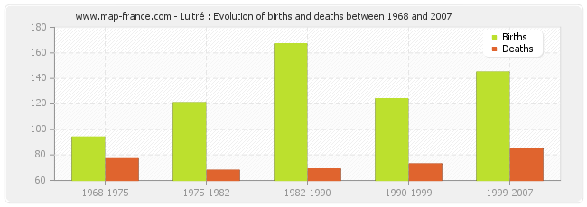 Luitré : Evolution of births and deaths between 1968 and 2007