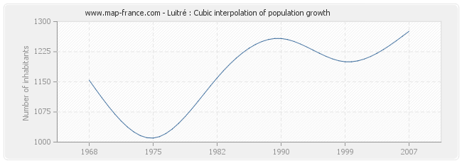 Luitré : Cubic interpolation of population growth