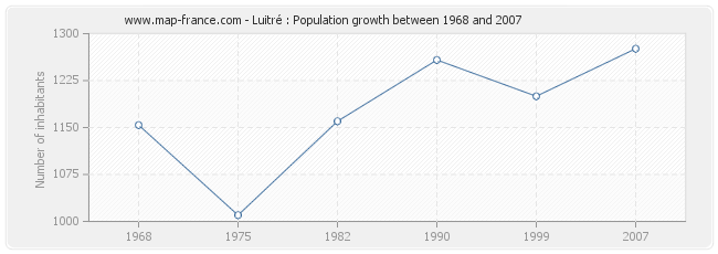 Population Luitré
