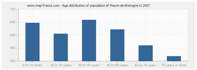 Age distribution of population of Maure-de-Bretagne in 2007