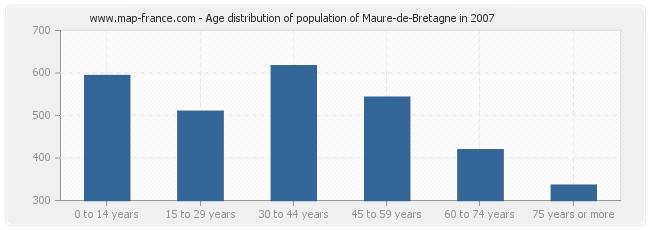 Age distribution of population of Maure-de-Bretagne in 2007