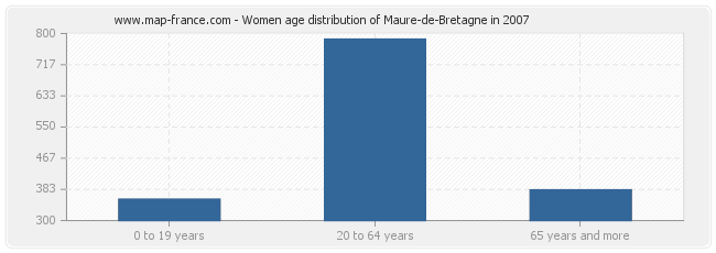 Women age distribution of Maure-de-Bretagne in 2007