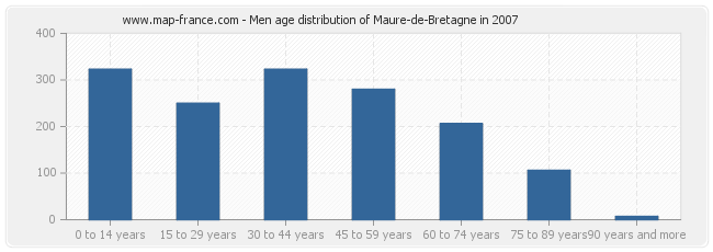 Men age distribution of Maure-de-Bretagne in 2007