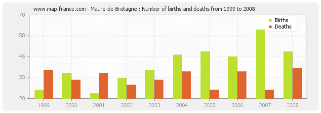 Maure-de-Bretagne : Number of births and deaths from 1999 to 2008