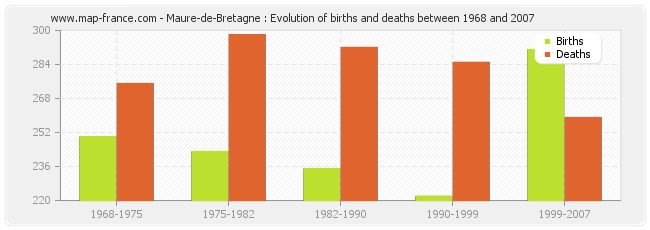 Maure-de-Bretagne : Evolution of births and deaths between 1968 and 2007