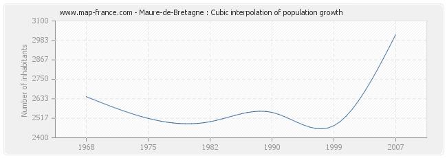 Maure-de-Bretagne : Cubic interpolation of population growth
