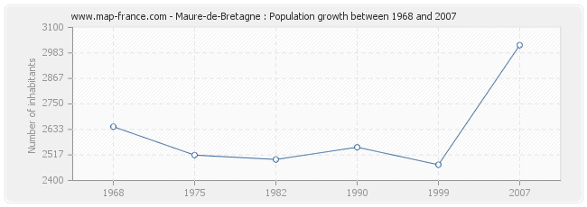 Population Maure-de-Bretagne