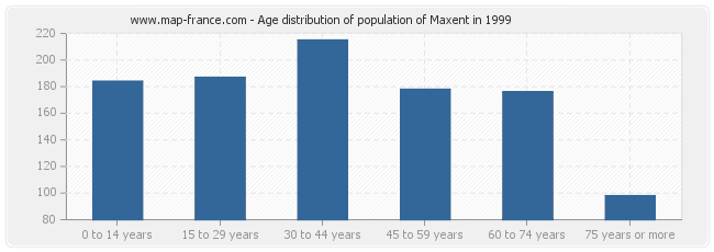 Age distribution of population of Maxent in 1999