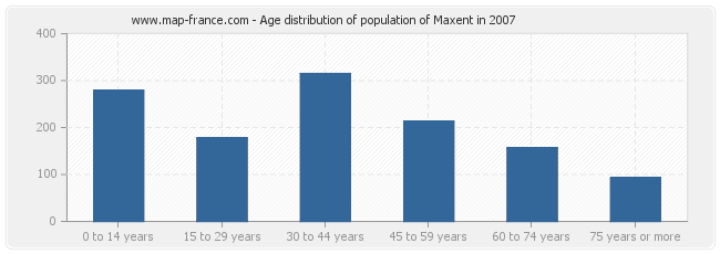 Age distribution of population of Maxent in 2007