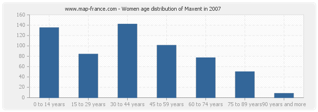 Women age distribution of Maxent in 2007