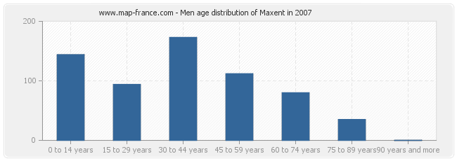 Men age distribution of Maxent in 2007
