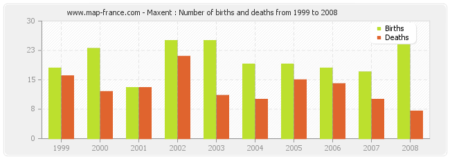 Maxent : Number of births and deaths from 1999 to 2008