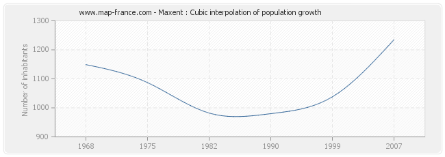 Maxent : Cubic interpolation of population growth