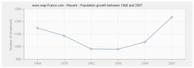 Population Maxent