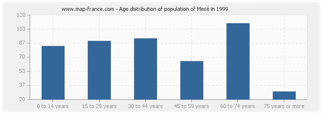 Age distribution of population of Mecé in 1999