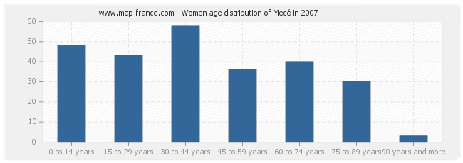 Women age distribution of Mecé in 2007