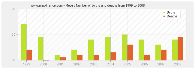 Mecé : Number of births and deaths from 1999 to 2008