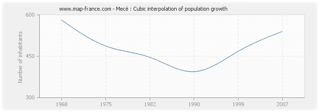 Mecé : Cubic interpolation of population growth