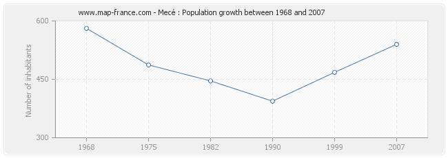 Population Mecé