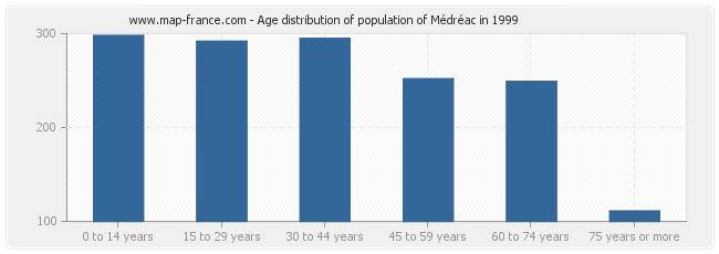 Age distribution of population of Médréac in 1999