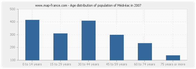 Age distribution of population of Médréac in 2007