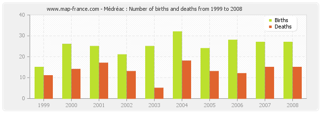 Médréac : Number of births and deaths from 1999 to 2008