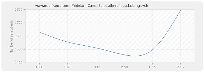 Médréac : Cubic interpolation of population growth