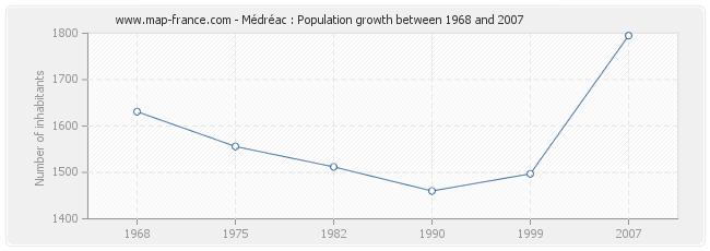 Population Médréac