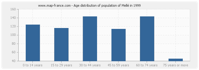 Age distribution of population of Mellé in 1999
