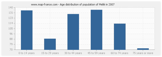 Age distribution of population of Mellé in 2007