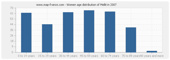 Women age distribution of Mellé in 2007