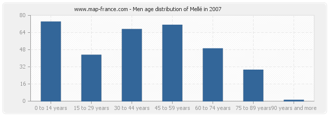 Men age distribution of Mellé in 2007