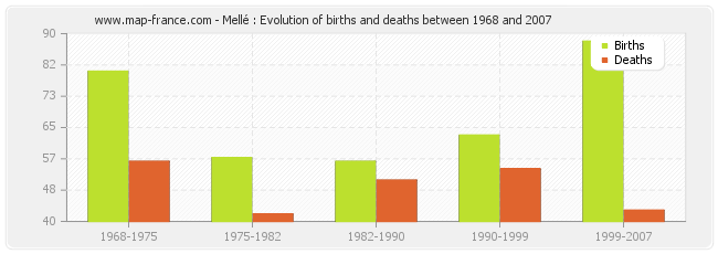 Mellé : Evolution of births and deaths between 1968 and 2007