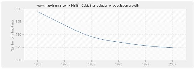 Mellé : Cubic interpolation of population growth