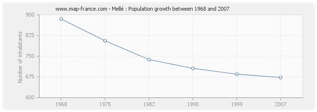 Population Mellé
