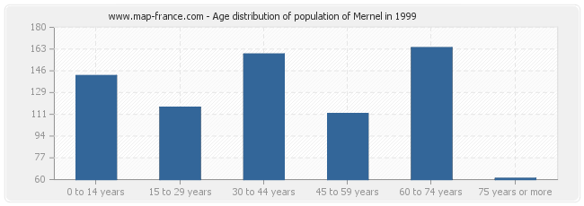 Age distribution of population of Mernel in 1999