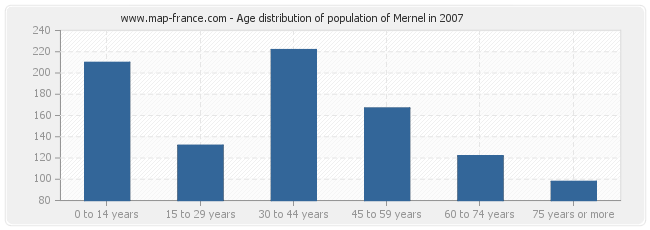 Age distribution of population of Mernel in 2007