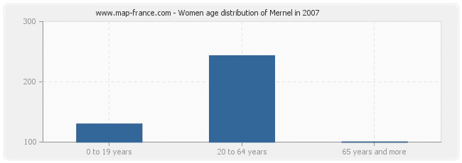 Women age distribution of Mernel in 2007