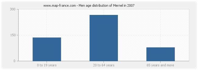 Men age distribution of Mernel in 2007