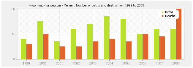 Mernel : Number of births and deaths from 1999 to 2008