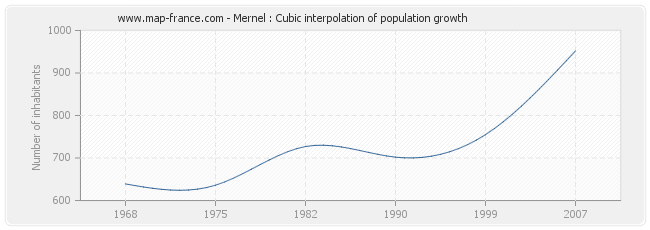 Mernel : Cubic interpolation of population growth