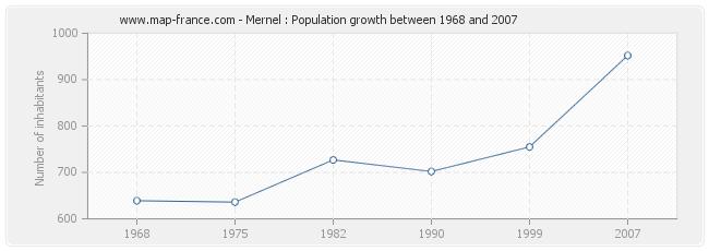 Population Mernel