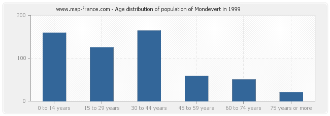 Age distribution of population of Mondevert in 1999