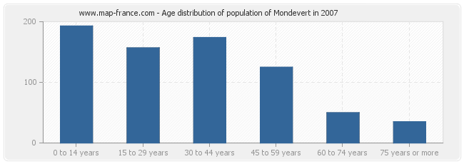 Age distribution of population of Mondevert in 2007